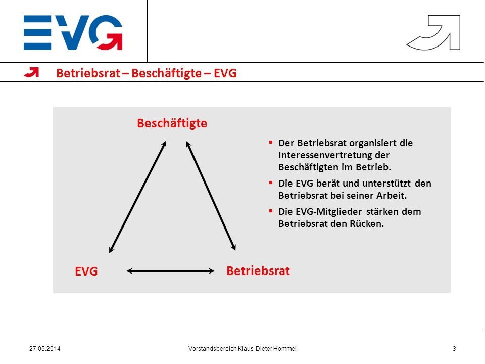 Vorstandsbereich Klaus-Dieter Hommel27.05.20143 Betriebsrat – Beschäftigte – EVG Der Betriebsrat organisiert die Interessenvertretung der Beschäftigten im Betrieb.