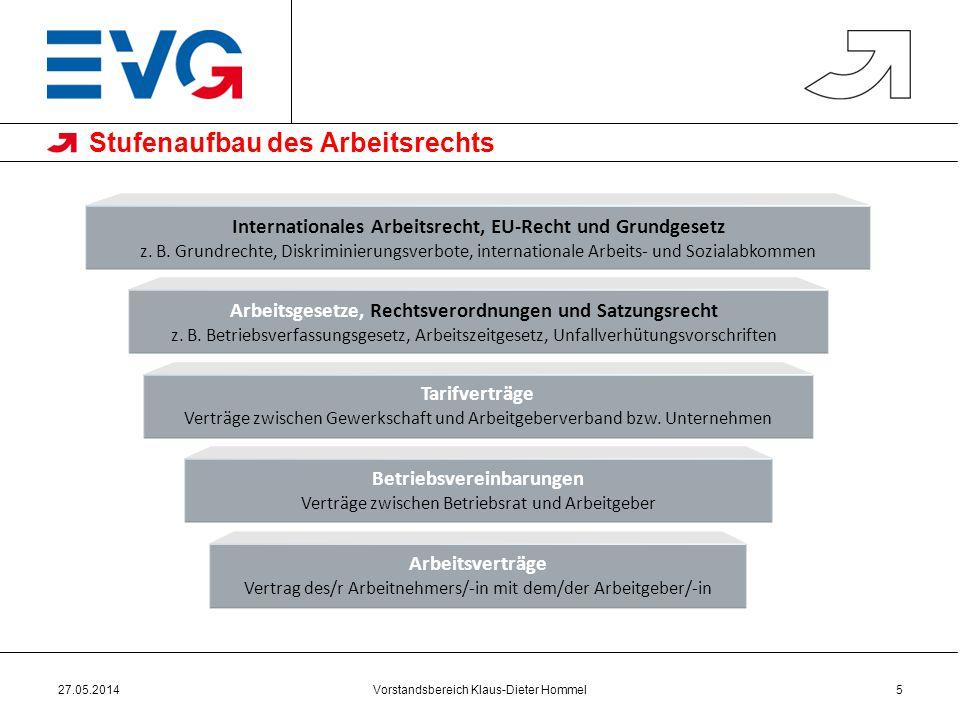 Vorstandsbereich Klaus-Dieter Hommel Stufenaufbau des Arbeitsrechts 27.05.20145 Internationales Arbeitsrecht, EU-Recht und Grundgesetz z. B. Grundrech