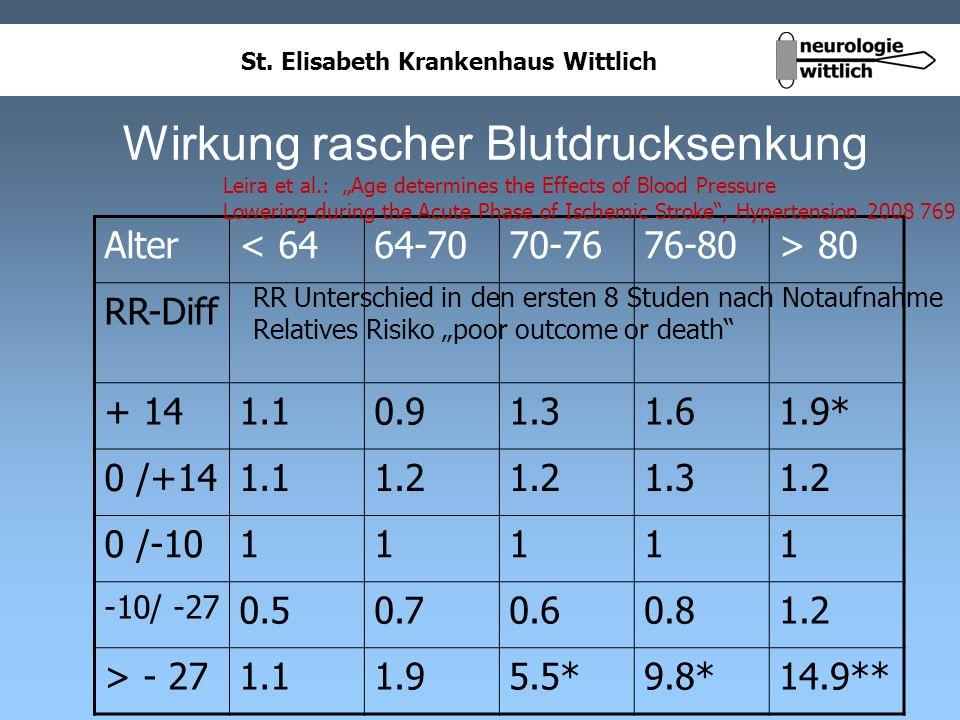 St. Elisabeth Krankenhaus Wittlich Wirkung rascher Blutdrucksenkung Alter< 6464-7070-7676-80> 80 RR-Diff + 141.10.91.31.61.9* 0 /+141.11.2 1.31.2 0 /-