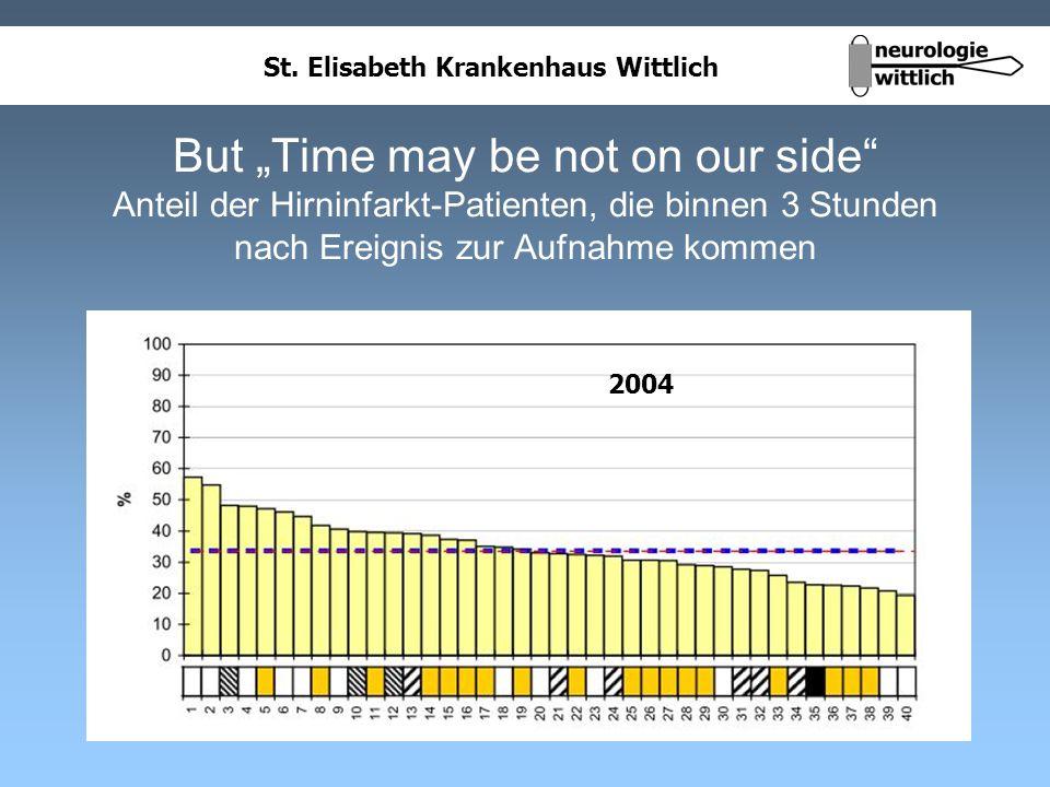 St. Elisabeth Krankenhaus Wittlich But Time may be not on our side Anteil der Hirninfarkt-Patienten, die binnen 3 Stunden nach Ereignis zur Aufnahme k