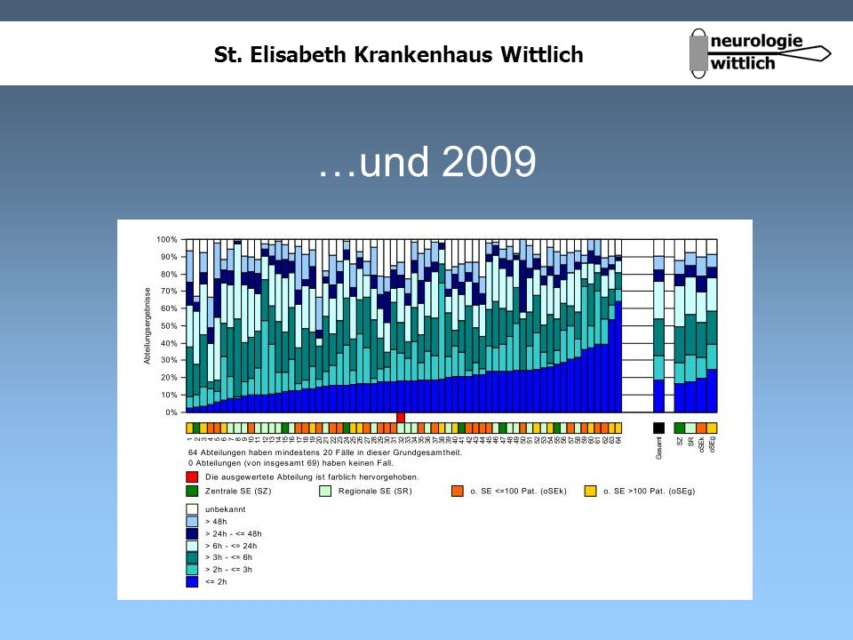 St. Elisabeth Krankenhaus Wittlich …und 2009