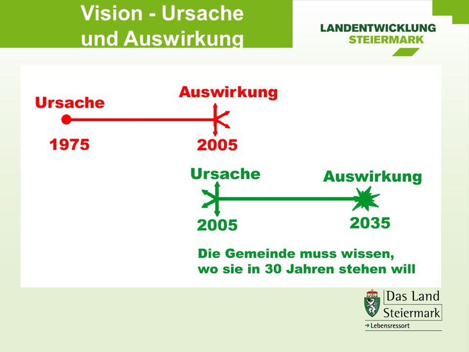LA 21 Kirchberg Lebensqualität für die Gegenwart und die Zukunft
