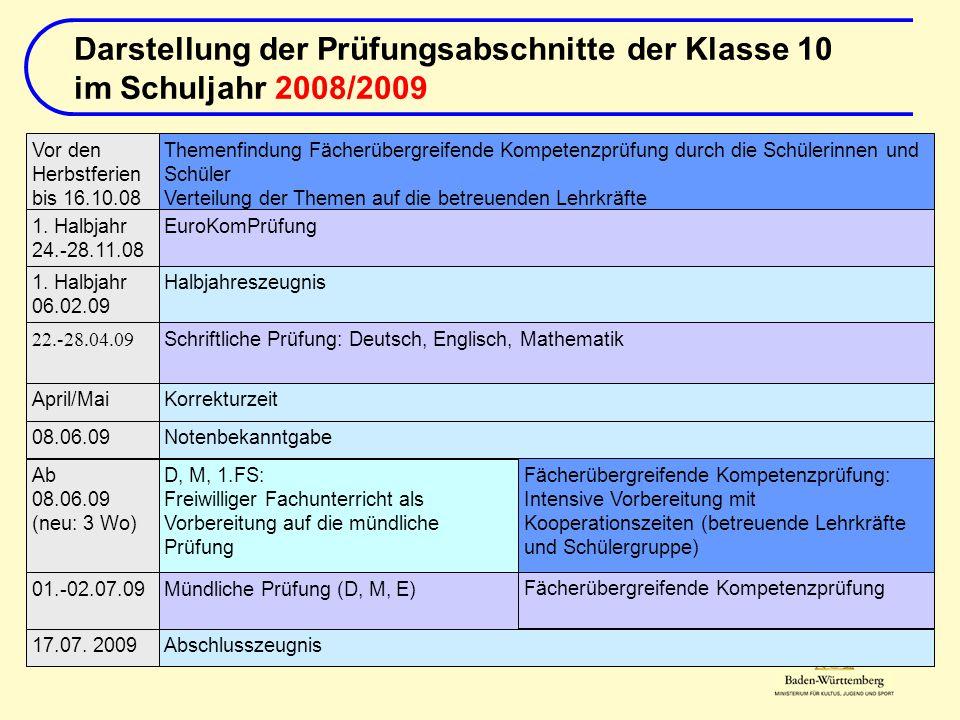 Themenfindung Fächerübergreifende Kompetenzprüfung durch die Schülerinnen und Schüler Verteilung der Themen auf die betreuenden Lehrkräfte Abschlussze