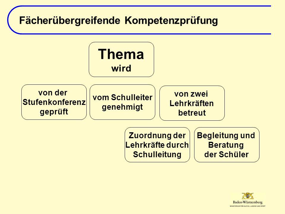 Fächerübergreifende Kompetenzprüfung Thema wird von der Stufenkonferenz geprüft vom Schulleiter genehmigt von zwei Lehrkräften betreut Begleitung und