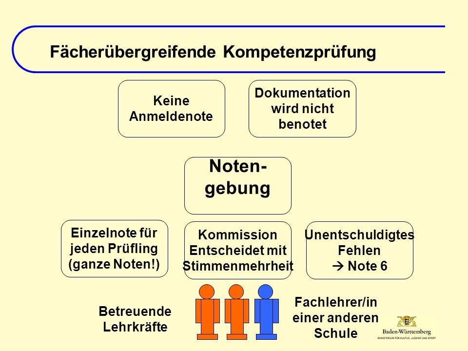 Fächerübergreifende Kompetenzprüfung Noten- gebung Einzelnote für jeden Prüfling (ganze Noten!) Kommission Entscheidet mit Stimmenmehrheit Unentschuld