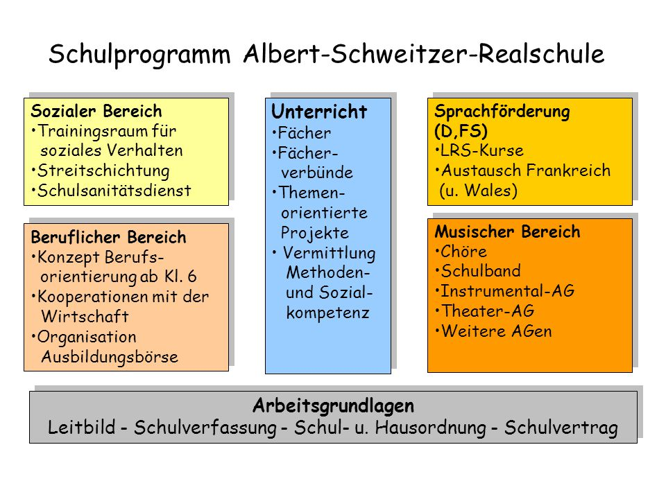 Unterricht Fächer Fächer- verbünde Themen- orientierte Projekte Vermittlung Methoden- und Sozial- kompetenz Unterricht Fächer Fächer- verbünde Themen-