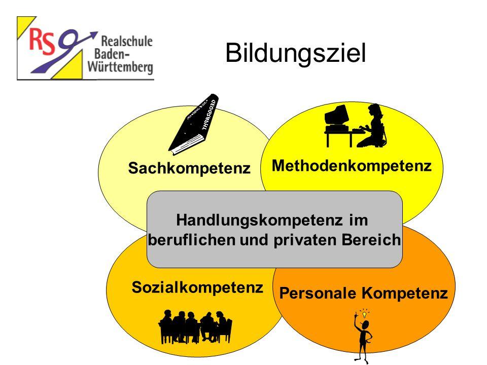 Sozialkompetenz Sachkompetenz Personale Kompetenz Methodenkompetenz Handlungskompetenz im beruflichen und privaten Bereich Bildungsziel