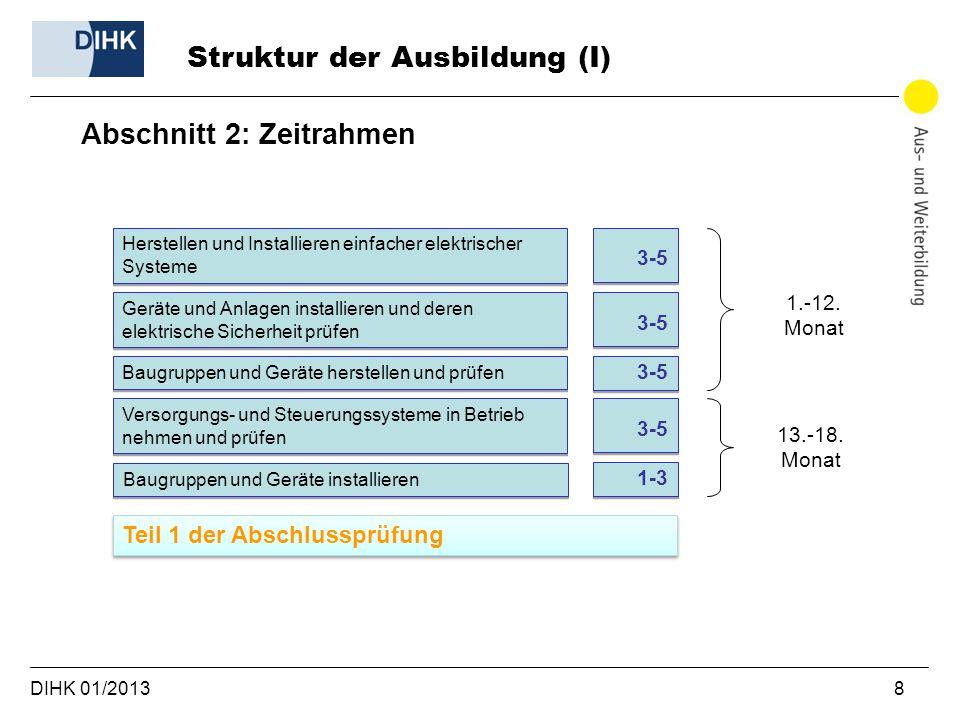 DIHK 01/2013 8 Struktur der Ausbildung (I) Abschnitt 2: Zeitrahmen Herstellen und Installieren einfacher elektrischer Systeme 3-5 Geräte und Anlagen i