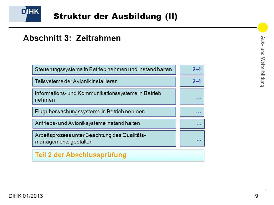 DIHK 01/2013 9 Struktur der Ausbildung (II) Abschnitt 3: Zeitrahmen Steuerungssysteme in Betrieb nehmen und instand halten 2-4 Teilsysteme der Avionik