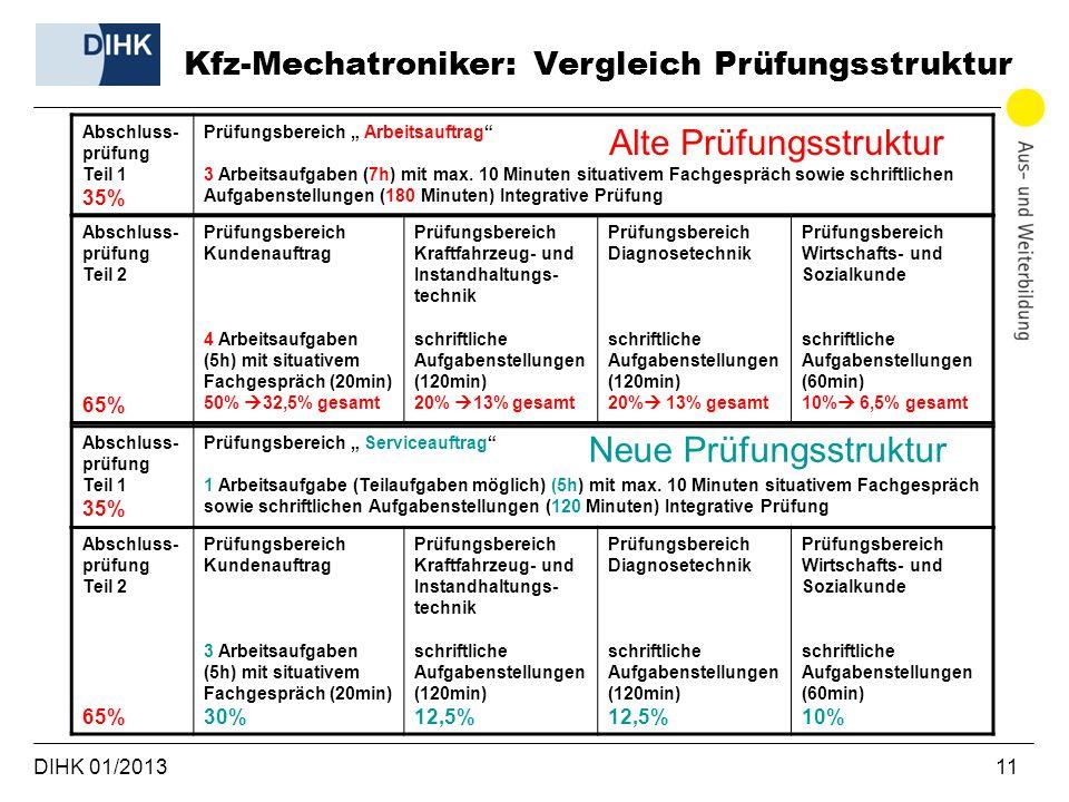 DIHK 01/2013 11 Kfz-Mechatroniker: Vergleich Prüfungsstruktur Abschluss- prüfung Teil 1 35% Prüfungsbereich Arbeitsauftrag 3 Arbeitsaufgaben (7h) mit max.
