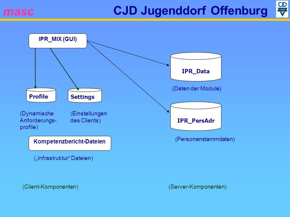 masc CJD Jugenddorf Offenburg (Client-Komponenten) Settings (Einstellungen des Clients) IPR_PersAdr (Daten der Module) IPR_Data (Personenstammdaten) Profile (Dynamische Anforderungs- profile) IPR_MIX (GUI) (Server-Komponenten) Kompetenzbericht-Dateien (Infrastruktur Dateien)