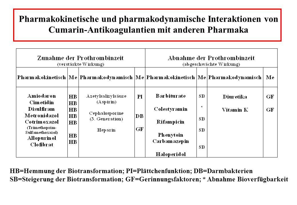 Pharmakokinetische und pharmakodynamische Interaktionen von Cumarin-Antikoagulantien mit anderen Pharmaka HB=Hemmung der Biotransformation; PI=Plättch