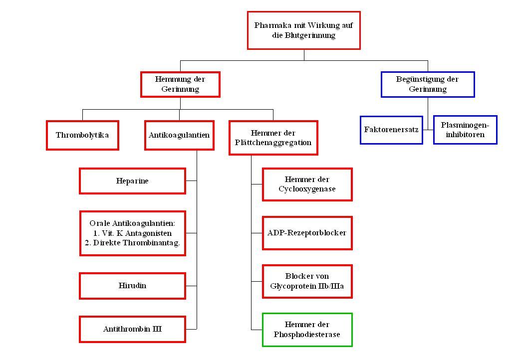 Angriffspunkte für endogene und pharmakologische Beeinflussung der Plättchenfunktion