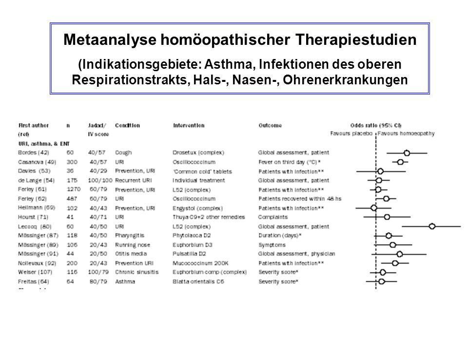 Metaanalyse homöopathischer Therapiestudien (Indikationsgebiete: Asthma, Infektionen des oberen Respirationstrakts, Hals-, Nasen-, Ohrenerkrankungen