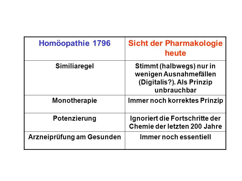 Homöopathie 1796Sicht der Pharmakologie heute SimiliaregelStimmt (halbwegs) nur in wenigen Ausnahmefällen (Digitalis?).