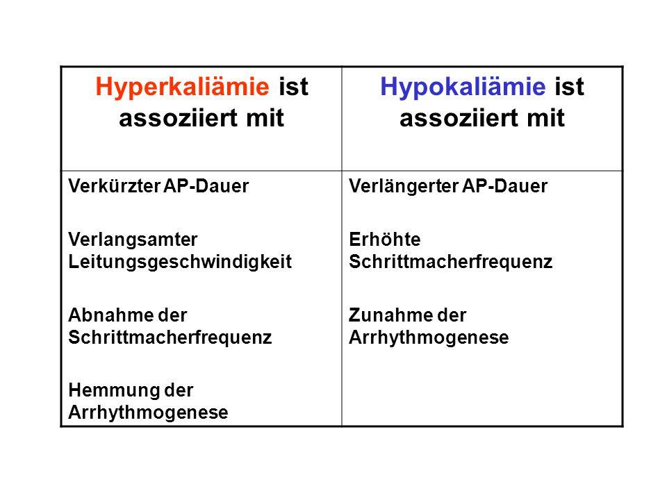 Hyperkaliämie ist assoziiert mit Hypokaliämie ist assoziiert mit Verkürzter AP-Dauer Verlangsamter Leitungsgeschwindigkeit Abnahme der Schrittmacherfr