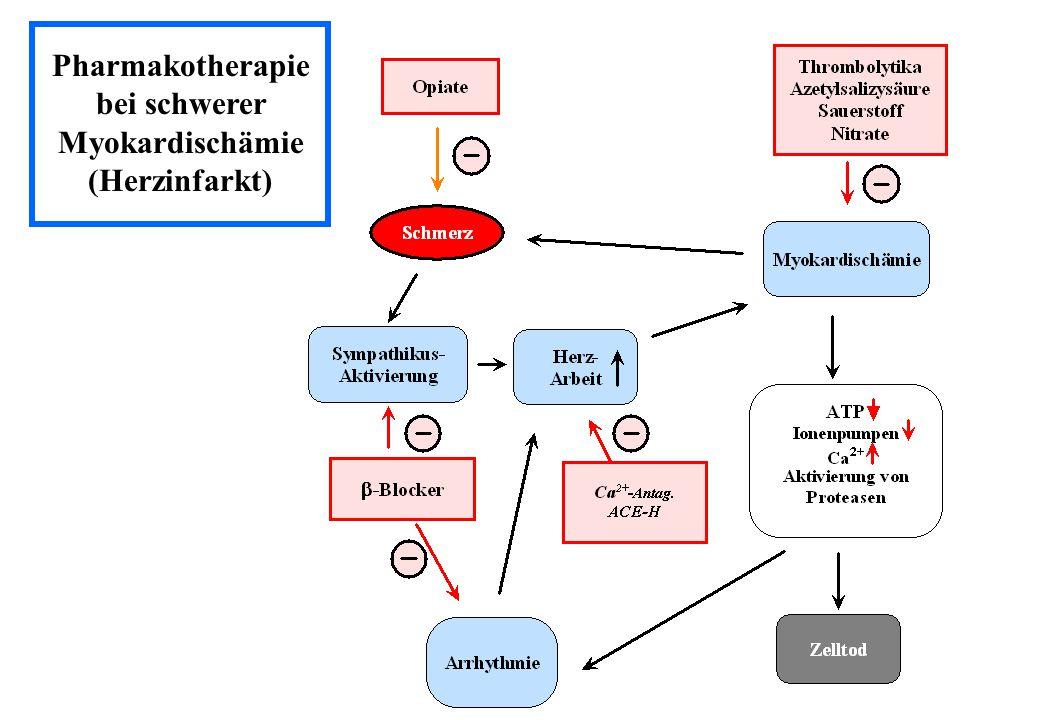 Pharmakotherapie bei schwerer Myokardischämie (Herzinfarkt)
