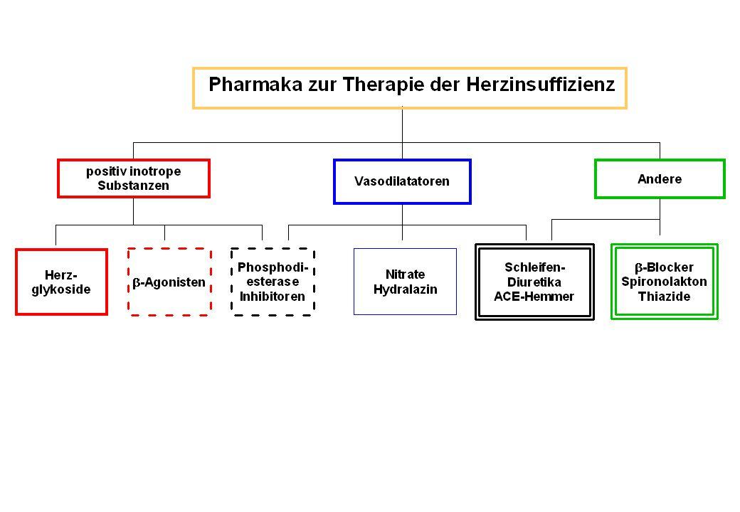 Beeinflussung der myokardialen Ca 2+ Konzentration durch Pharmaka