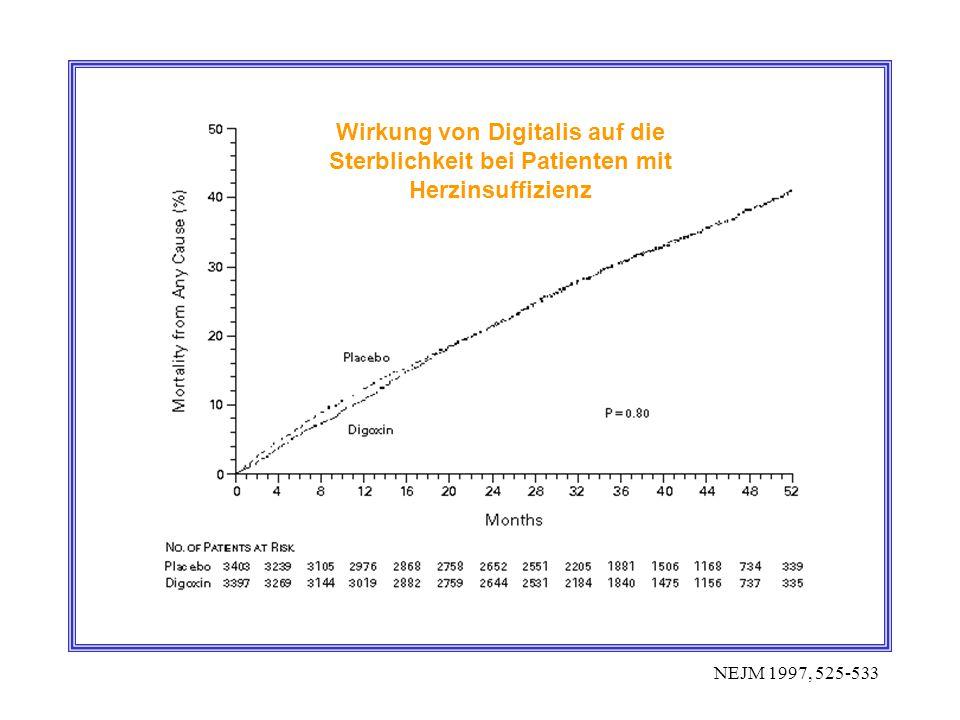 Wirkung von Digitalis auf die Sterblichkeit bei Patienten mit Herzinsuffizienz NEJM 1997, 525-533