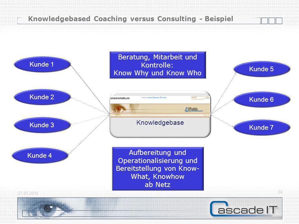 Knowledgebased Coaching versus Consulting - Beispiel 27.05.2014 24 Knowledgebase Kunde 1 Kunde 2 Kunde 3 Kunde 4 Kunde 5 Kunde 6 Kunde 7 Aufbereitung und Operationalisierung und Bereitstellung von Know- What, Knowhow ab Netz Beratung, Mitarbeit und Kontrolle: Know Why und Know Who