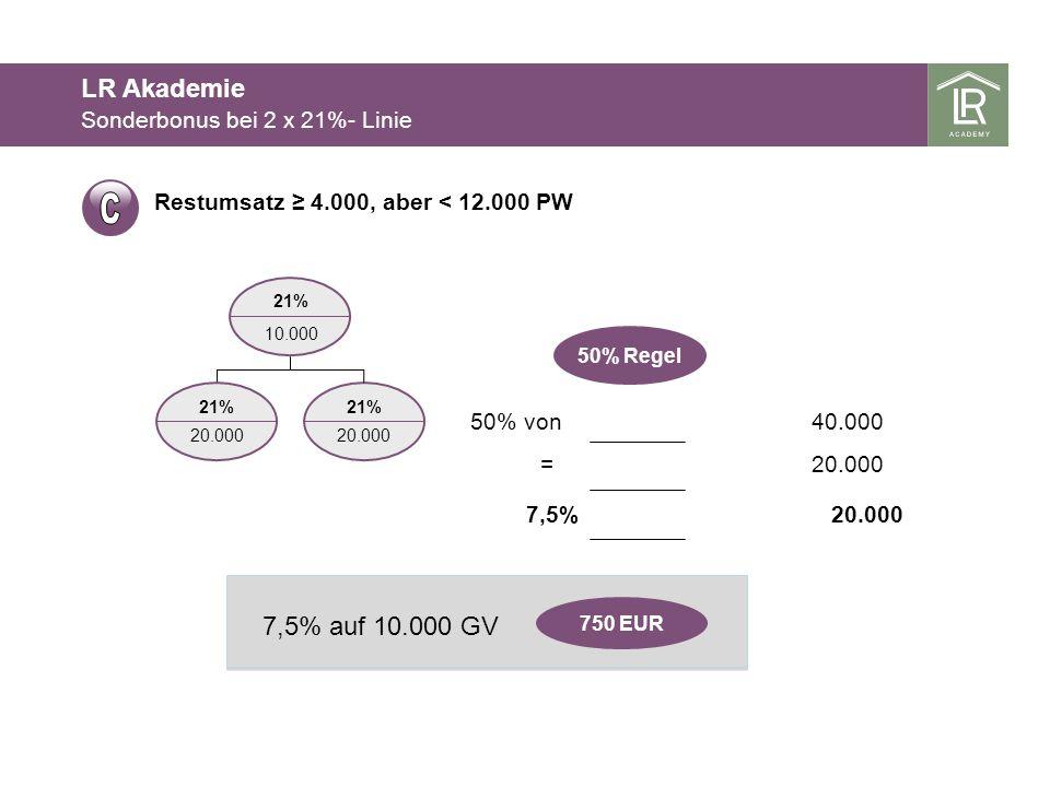 Restumsatz 4.000, aber < 12.000 PW 21% 20.000 21% 10.000 21% 20.000 50% von40.000 =20.000 7,5% 750 EUR 7,5% auf 10.000 GV 50% Regel Sonderbonus bei 2