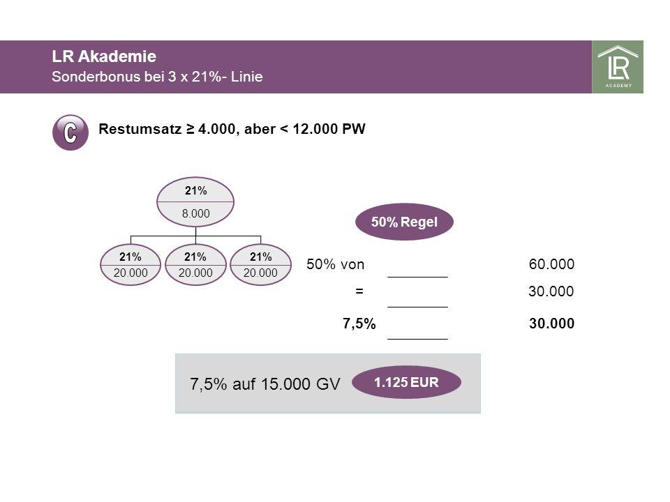 21% 20.000 8.000 21% 50% von60.000 =30.000 7,5% 50% Regel 21% 20.000 21% 20.000 1.125 EUR 7,5% auf 15.000 GV Restumsatz 4.000, aber < 12.000 PW Sonder