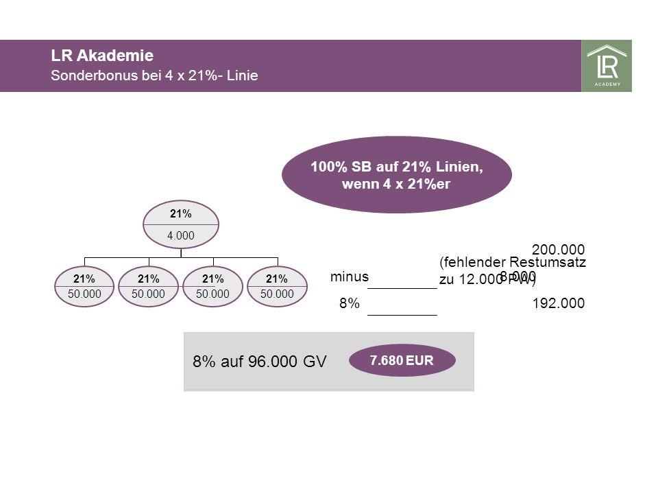 21% 50.000 4.000 21% 100% SB auf 21% Linien, wenn 4 x 21%er 21% 50.000 21% 50.000 200.000 minus8.000 192.0008% 21% 50.000 7.680 EUR (fehlender Restums