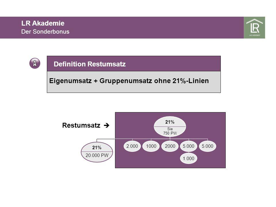 Eigenumsatz + Gruppenumsatz ohne 21%-Linien Definition Restumsatz 21% 20.000 PW Restumsatz 21% Sie 750 PW 2.000100020005.000 1.000 Der Sonderbonus LR