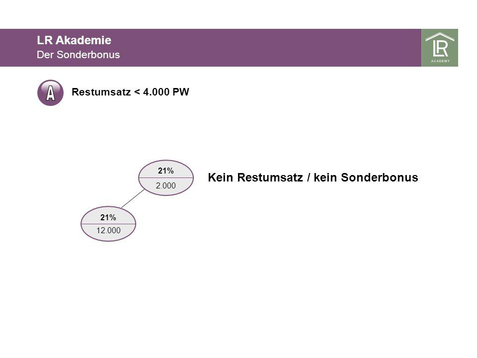 Restumsatz < 4.000 PW 21% 12.000 21% 2.000 Kein Restumsatz / kein Sonderbonus Der Sonderbonus LR Akademie