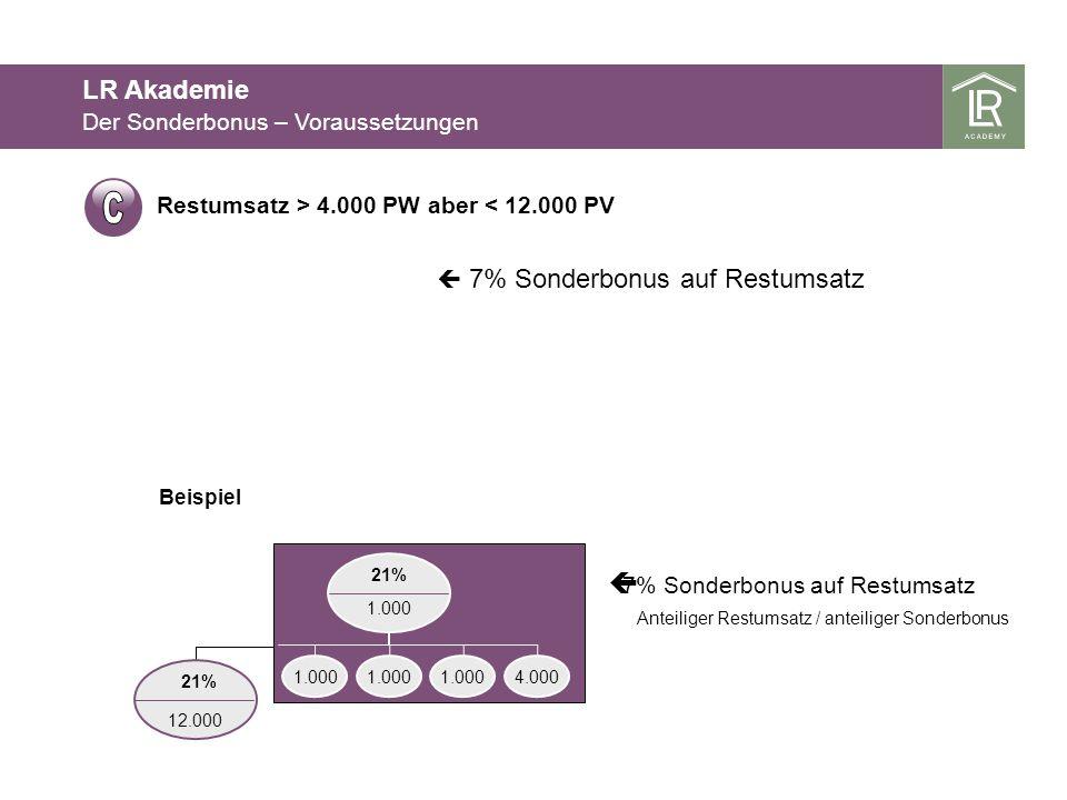 Der Sonderbonus – Voraussetzungen LR Akademie 12.000 21% 1.000 7% Sonderbonus auf Restumsatz Beispiel 7% Sonderbonus auf Restumsatz 1.000 4.000 Anteil