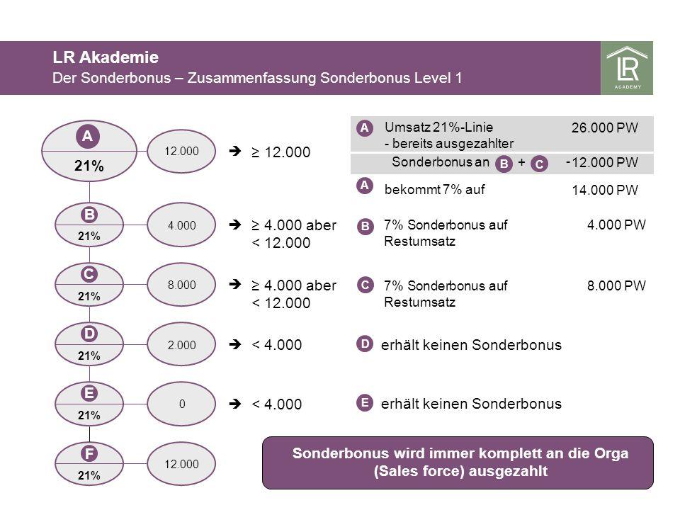 Umsatz 21%-Linie - bereits ausgezahlter Sonderbonus an + bekommt 7% auf 21% 12.000 4.000 aber < 12.000 < 4.000 < 4.000 Sonderbonus wird immer komplett