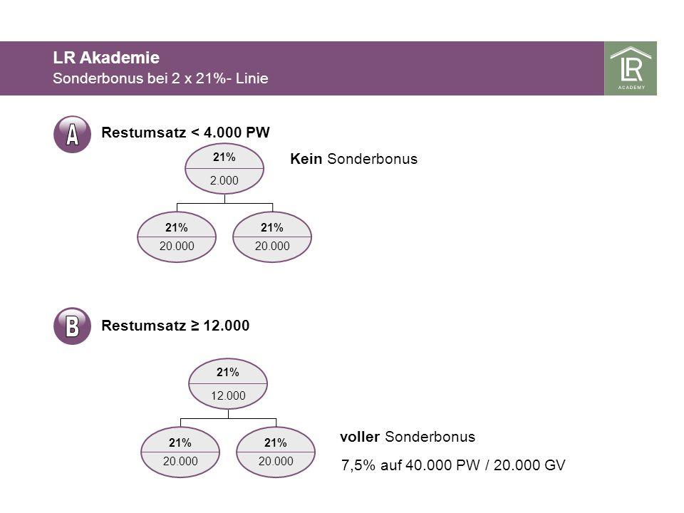 21% 20.000 2.000 21% Kein Sonderbonus 21% 20.000 Restumsatz 12.000 21% 20.000 12.000 21% 7,5% auf 40.000 PW / 20.000 GV 21% 20.000 voller Sonderbonus