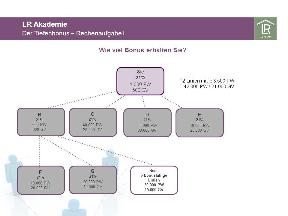 LR Akademie Der Tiefenbonus – Rechenaufgabe I 21% auf 500 GV 105 12 x 10% auf 1750 GV 2.100 2% auf 30.000 GV 600 1) Bonus auf Eigen- und Gruppenumsatz 2) Differenzbonus 3) Führungskräftebonus 3% auf 21.000 GV 630 5) Tiefenbonus Gesamtverdienst = 10.259 4) Sonderbonus 8% auf den Umsatz der 21%er, auf 85.300 GV 6.824 Merke Ein Bonus kann immer nur einmal auf ein erzieltes GV ausgezahlt werden!