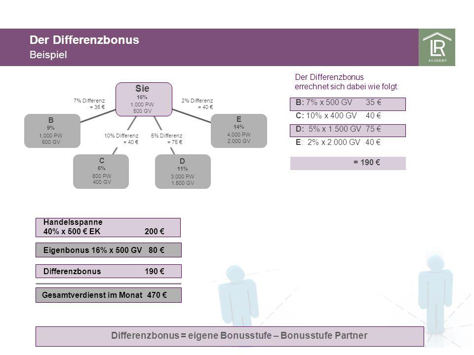 Der Differenzbonus Beispiel Differenzbonus = eigene Bonusstufe – Bonusstufe Partner Sie 16% 1.000 PW 500 GV B 9% 1.000 PW 500 GV E 14% 4.000 PW 2.000 GV C 6% 800 PW 400 GV D 11% 3.000 PW 1.500 GV 7% Differenz = 35 2% Differenz = 40 10% Differenz = 40 5% Differenz = 75 Handelsspanne 40% x 500 EK 200 Eigenbonus 16% x 500 GV 80 Gesamtverdienst im Monat 470 Differenzbonus 190 B: 7% x 500 GV 35 C: 10% x 400 GV 40 D: 5% x 1.500 GV 75 E: 2% x 2.000 GV 40 Der Differenzbonus errechnet sich dabei wie folgt: = 190