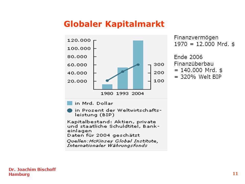 Globaler Kapitalmarkt Finanzvermögen 1970 = 12.000 Mrd.