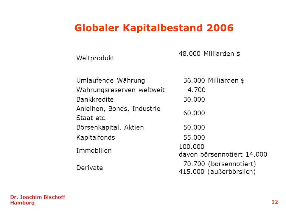 Globaler Kapitalbestand 2006 Weltprodukt 48.000 Milliarden $ Umlaufende Währung 36.000 Milliarden $ Währungsreserven weltweit 4.700 Bankkredite 30.000 Anleihen, Bonds, Industrie Staat etc.