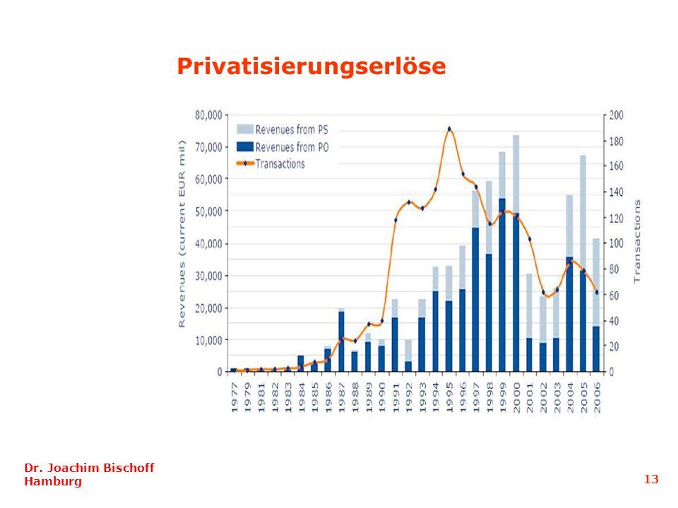 Dr. Joachim Bischoff Hamburg 13 Privatisierungserlöse