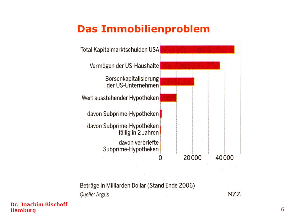 Das Immobilienproblem Dr. Joachim Bischoff Hamburg 6