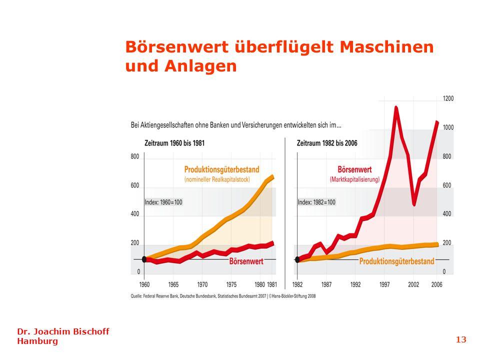 Dr. Joachim Bischoff Hamburg 13 Börsenwert überflügelt Maschinen und Anlagen