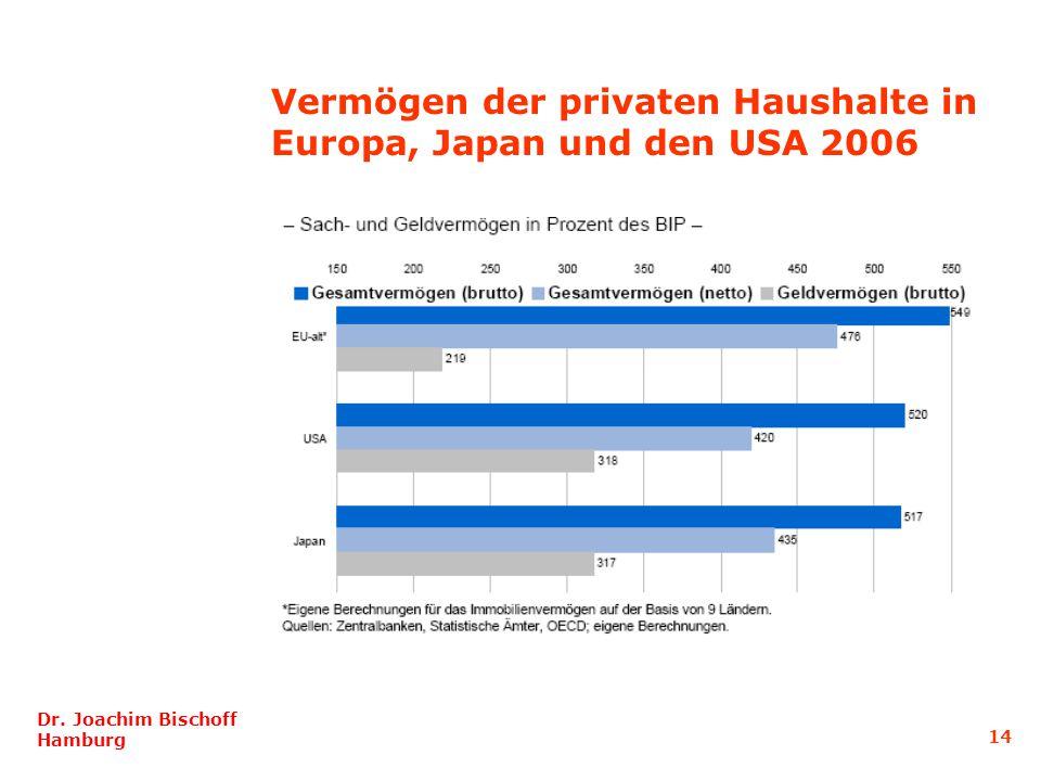Vermögen der privaten Haushalte in Europa, Japan und den USA 2006 Dr. Joachim Bischoff Hamburg 14