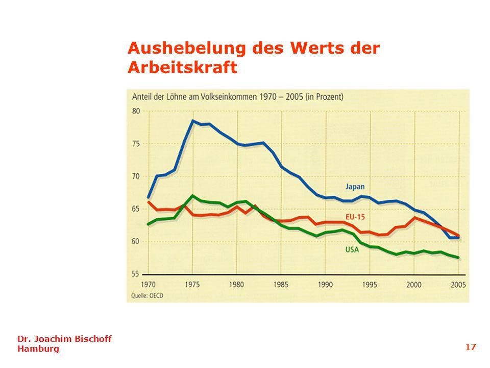 Aushebelung des Werts der Arbeitskraft Dr. Joachim Bischoff Hamburg 17