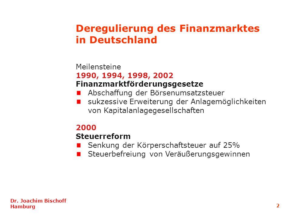 Meilensteine 1990, 1994, 1998, 2002 Finanzmarktförderungsgesetze Abschaffung der Börsenumsatzsteuer sukzessive Erweiterung der Anlagemöglichkeiten von