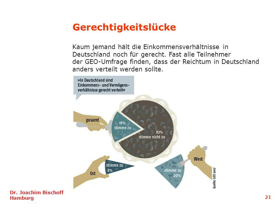 Gerechtigkeitslücke Kaum jemand hält die Einkommensverhältnisse in Deutschland noch für gerecht. Fast alle Teilnehmer der GEO-Umfrage finden, dass der