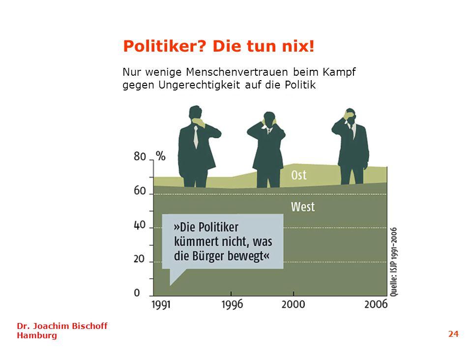Politiker? Die tun nix! Nur wenige Menschenvertrauen beim Kampf gegen Ungerechtigkeit auf die Politik Dr. Joachim Bischoff Hamburg 24