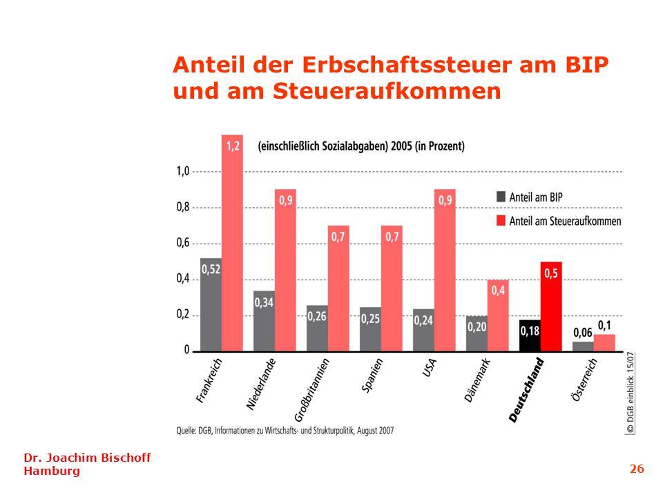 Dr. Joachim Bischoff Hamburg 26 Anteil der Erbschaftssteuer am BIP und am Steueraufkommen