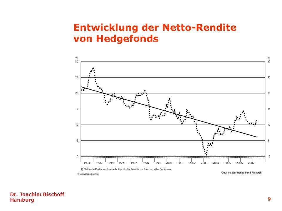 Dr. Joachim Bischoff Hamburg 9 Entwicklung der Netto-Rendite von Hedgefonds