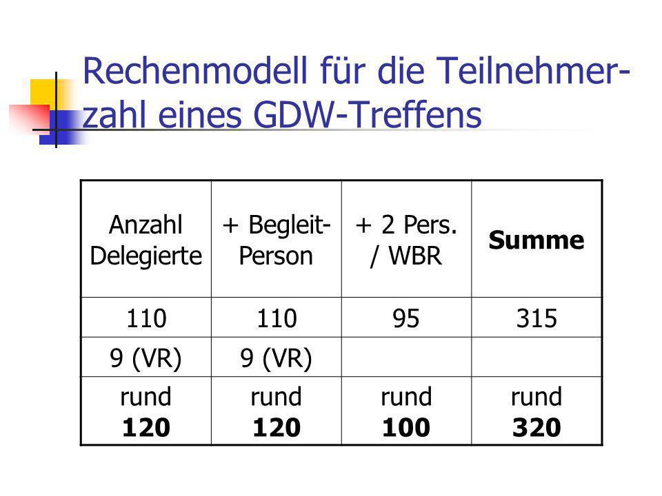 Rechenmodell für die Teilnehmer- zahl eines GDW-Treffens Anzahl Delegierte + Begleit- Person + 2 Pers. / WBR Summe 110 95315 9 (VR) rund 120 rund 100