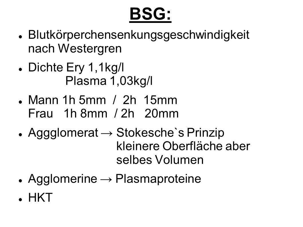 BSG: Blutkörperchensenkungsgeschwindigkeit nach Westergren Dichte Ery 1,1kg/l Plasma 1,03kg/l Mann 1h 5mm / 2h 15mm Frau 1h 8mm / 2h 20mm Aggglomerat