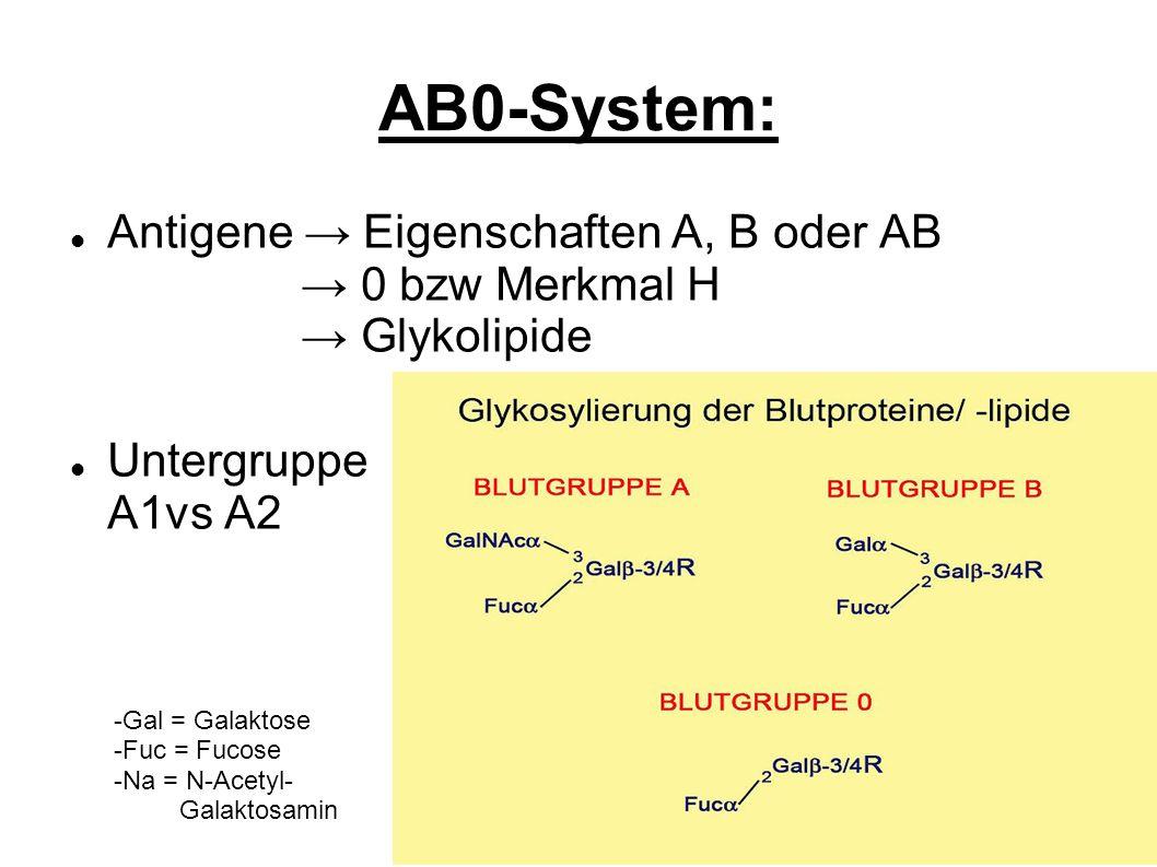 AB0-System: Antigene Eigenschaften A, B oder AB 0 bzw Merkmal H Glykolipide Untergruppe A1vs A2 -Gal = Galaktose -Fuc = Fucose -Na = N-Acetyl- Galakto