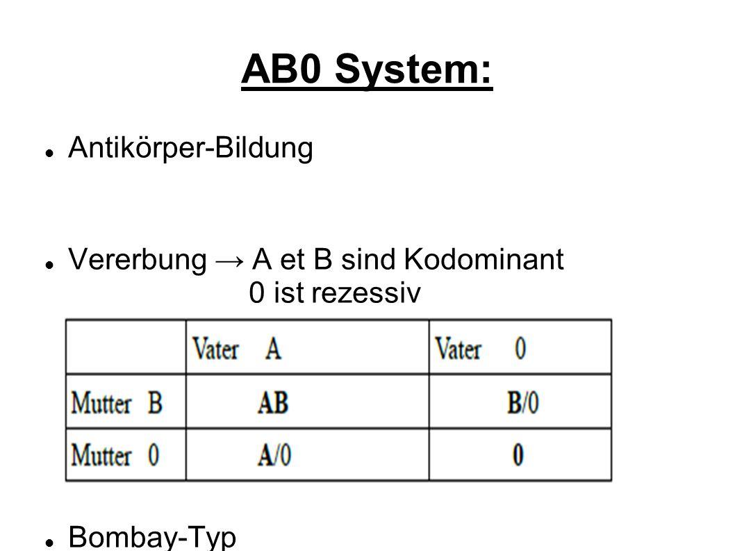 AB0 System: Antikörper-Bildung Vererbung A et B sind Kodominant 0 ist rezessiv Bombay-Typ